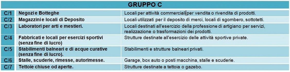 Categoria catastale dei garage (C/6)